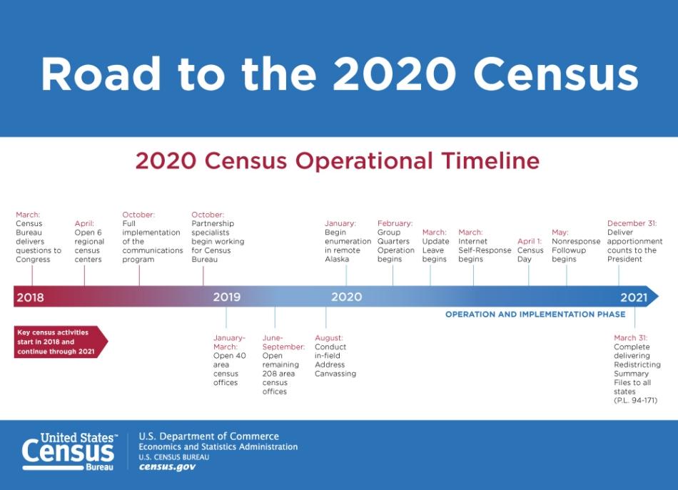 Eastside Census 2020 timeline